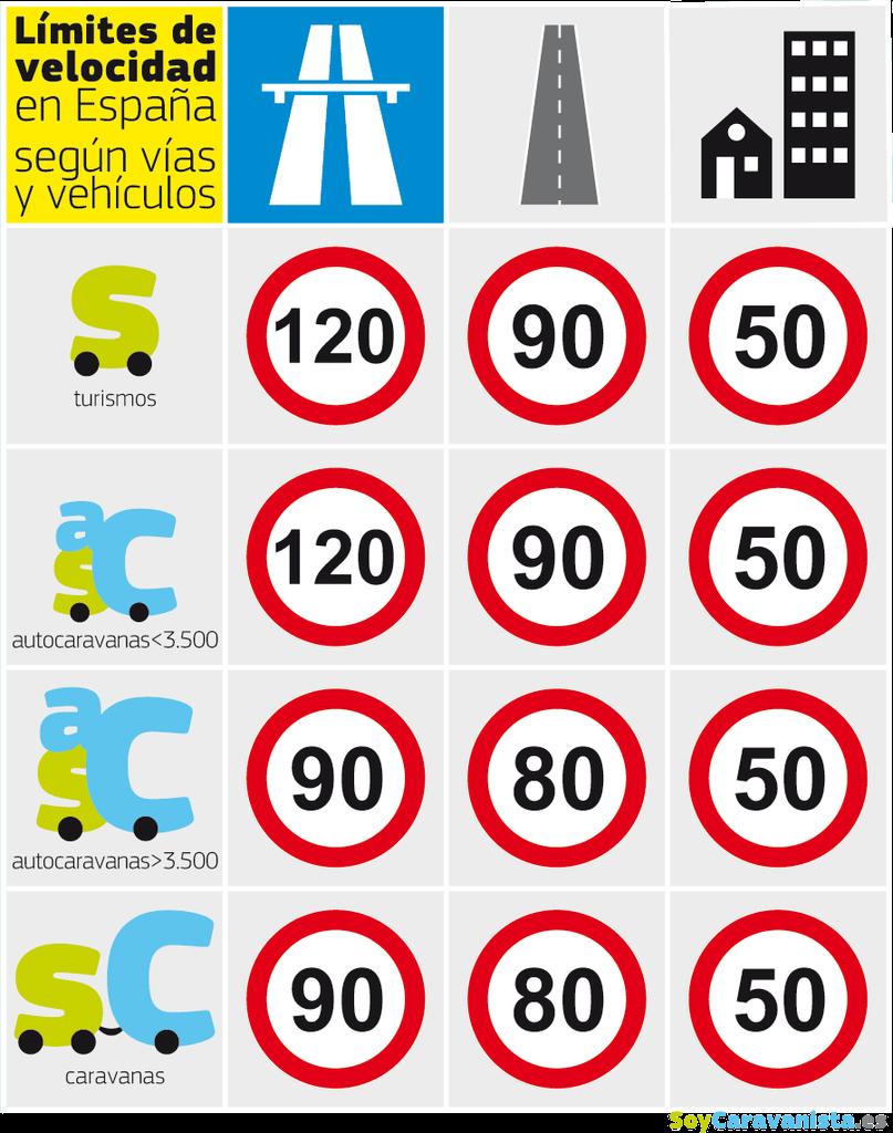 Límites de velocidad con caravanas y autocaravanas en España