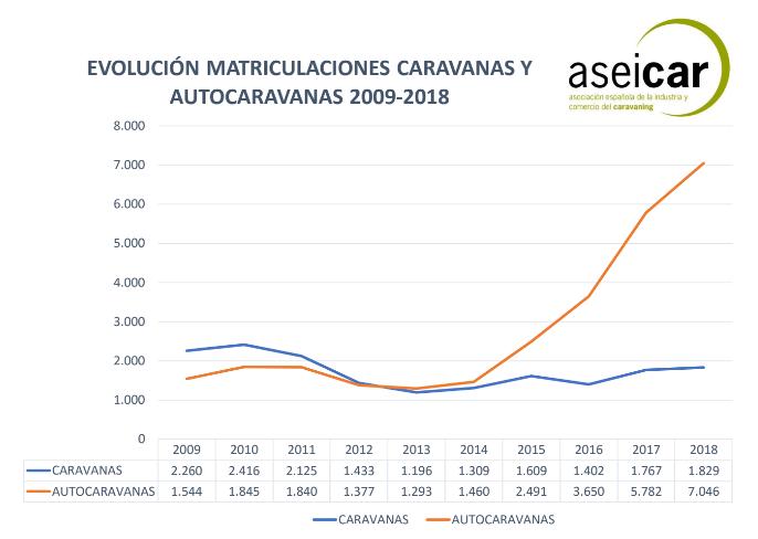 Evolución de matriculaciones de caravanas y autocaravanas 2009-2018